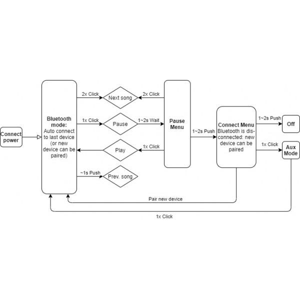TPA3116 2x50W Audio Versterker - Bluetooth 4.2 - Bass-Mid-Treble Regeling